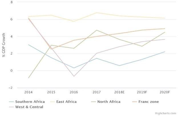 Trade wars, commodity price slump set to threaten African economies