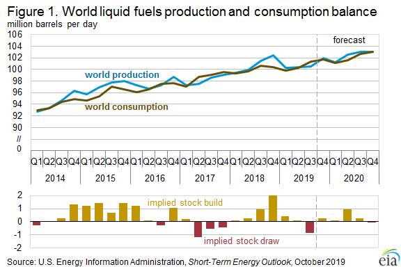 EIA forecasts lower crude oil prices despite tighter global liquid fuels balances