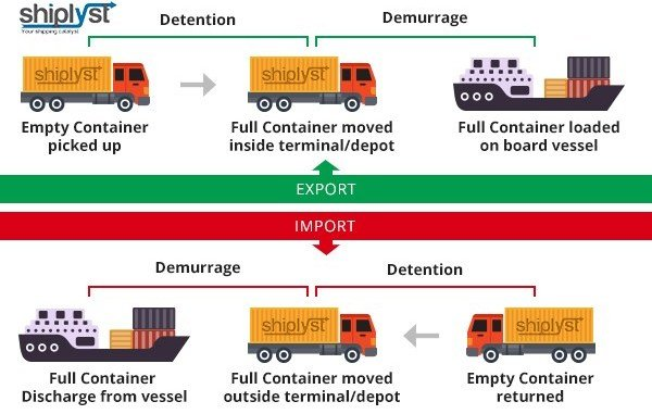 Demurrage charges: Freight forwarders, transporters tackle shipping firms, terminal operators