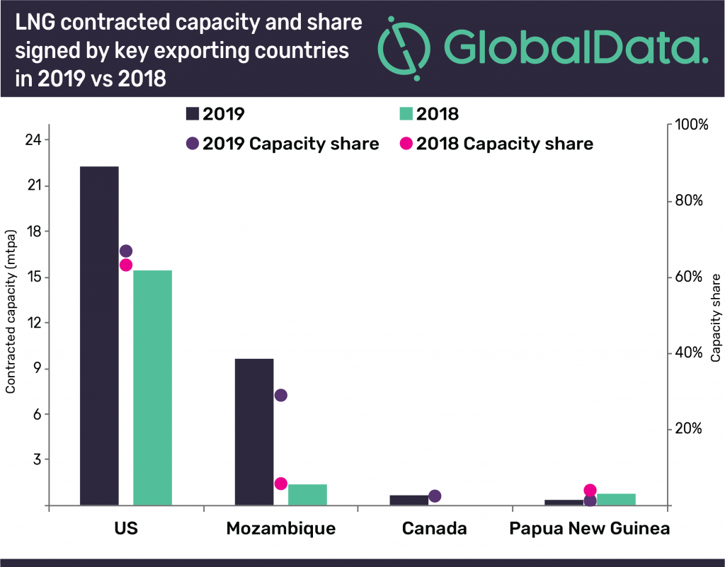 US signs the highest long-term LNG export contract volumes globally for 2019