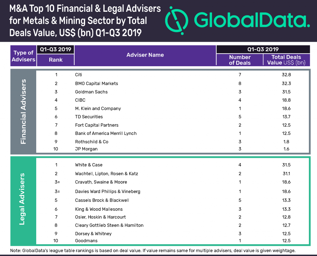 Citi leads top 10 global M&A financial advisers in metals & mining