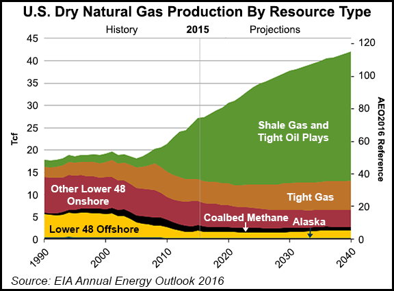 U.S. natgas output, demand seen rising to record highs in 2019