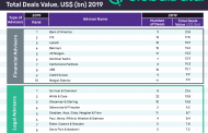 BoA tops 10 global M&A financial advisers in power sector for 2019