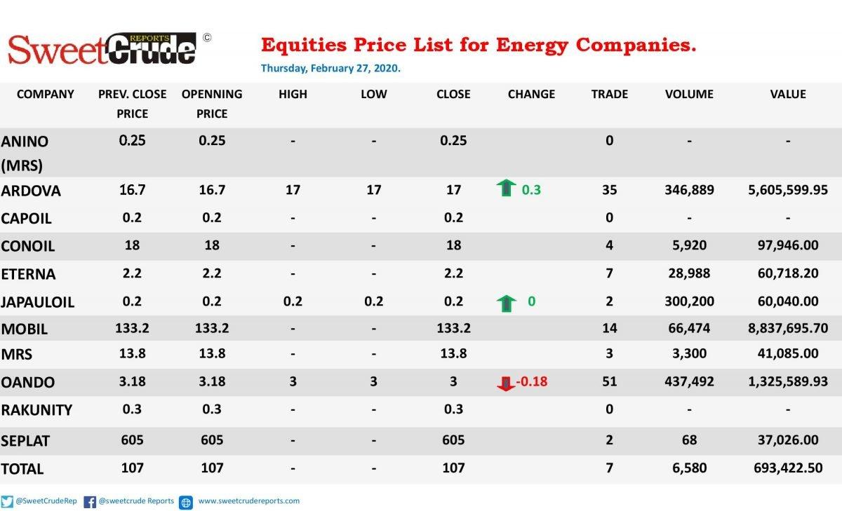 Ardova leads oil & gas trading