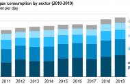 U.S natural gas consumption increases by 3% in 2019