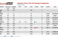 Oando Plc close week trading negative on the NSE