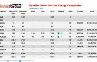 Eterna leads Thursday's trading among oil companies on the NSE