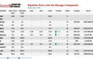 Eterna sustains lead in Tuesday Trading on the NSE