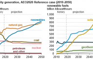 Renewable energy to surpass coal in US electricity mix this year