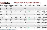 Double One leads energy companies trading on the NSE