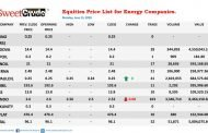 NSE: Oando Plc opens week on negative trade