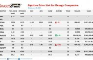 Japaul Oil records gain trading on the NSE