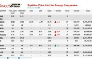 Energy companies kicks off week trading negatively