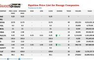 Oando Plc lifts energy companies trading on the NSE
