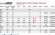 Oando Plc leads trading among oil firms on the NSE