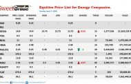 Energy Companies record negative results on the NSE