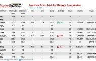 Ardova gain, Japaul, Oando drops at NSE trading