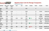 Seplat Petroleum records loss in Wednesday Trading