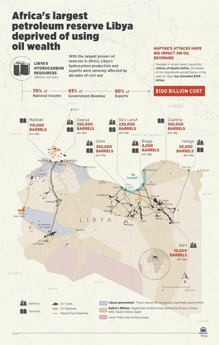 Libya halts oil exports again, blaming UAE for tanker blockade