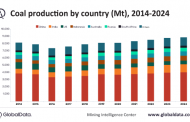 Despite disruptions, global coal production expected to hit 8.13Bnt in 2020