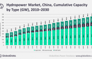 China's massive hydropower build-up boosts global share
