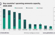 Global ammonia industry shows resilience despite COVID-19 impact