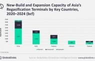 China & India lead Asia's regasification capacity additions by 2024