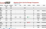 Energy firms post negative NSE trading results
