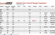 NSE: Japaul Oil's trading week ends on negative note