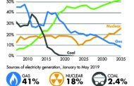 UK power industry sees a drop of 25% in deal activity in Q2 2020