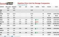 NSE: Seplat, Eterna leads Thursday's trading