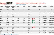 NSE: Japaul, Double One lifts energy companies Wednesday trading