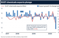 EU Chemicals exports hurt by emerging market collapse