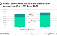 US, China & India major markets for power transmission & distribution conductors in 4-yrs