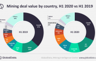 Covid-19 disruptions: Mining deal value drops by $18bn in 1H 2020