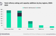 FSU & Asia spearhead global refinery coking unit capacity growth by 2024