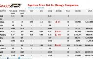 NSE:  Oil and gas firms open trading week with losses