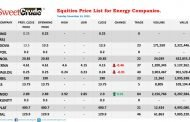 Oil & gas stocks: Oando is only gainer at NSE