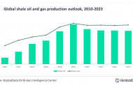 Global shale industry on a recovery path after 8.1% production decline in 2020