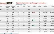 NSE: Oando gains, Ardova loses