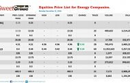 Eterna, JapaulGold top gainers' chart at NSE trading