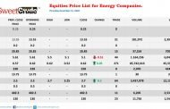 NSE: JapaulGold, Oando close year with gains; Eterna loses