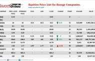NSE: 11 Plc closes week trading with gain