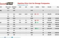NSE: Oando, JapaulGold open week with gains; Ardova, Eterna lose
