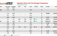NSE: Eterna, JapaulGold gain; Oando loses