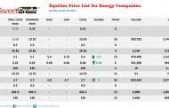 NSE: Eterna, JapaulGold open year with gains