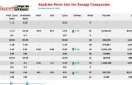 Seplat, Ardova, JapaulGold, Oando top the gainers chart on the NSE