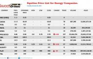 NSE: Seplat tops losers' chart, trail by JapaulGold, Oando