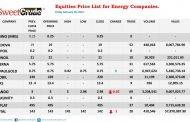 NSE: Total, Oando close week trading recording losses