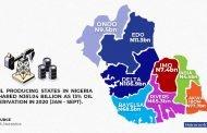 Akwa-Ibom, Bayelsa, Rivers, 5 others received N6.6trn derivation in 11 years